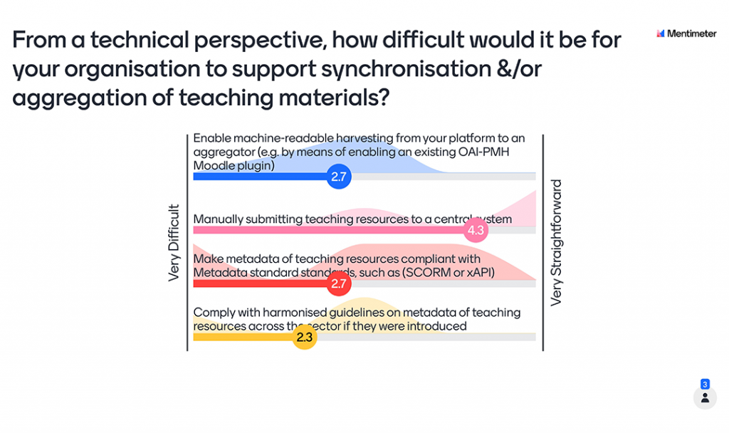 Mentimeter Poll - From a technical perspective, how difficult would it be for your organisation to support synchronisation &/or aggregation of teaching materials?