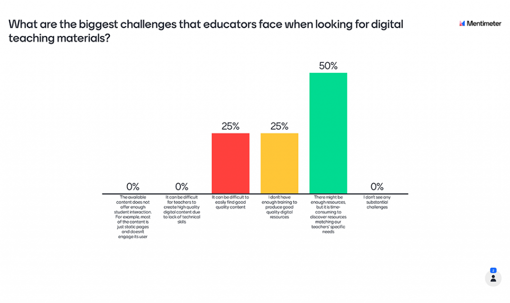 Mentimeter Poll - What are the biggest challenges that educators face when looking for digital teaching materials?