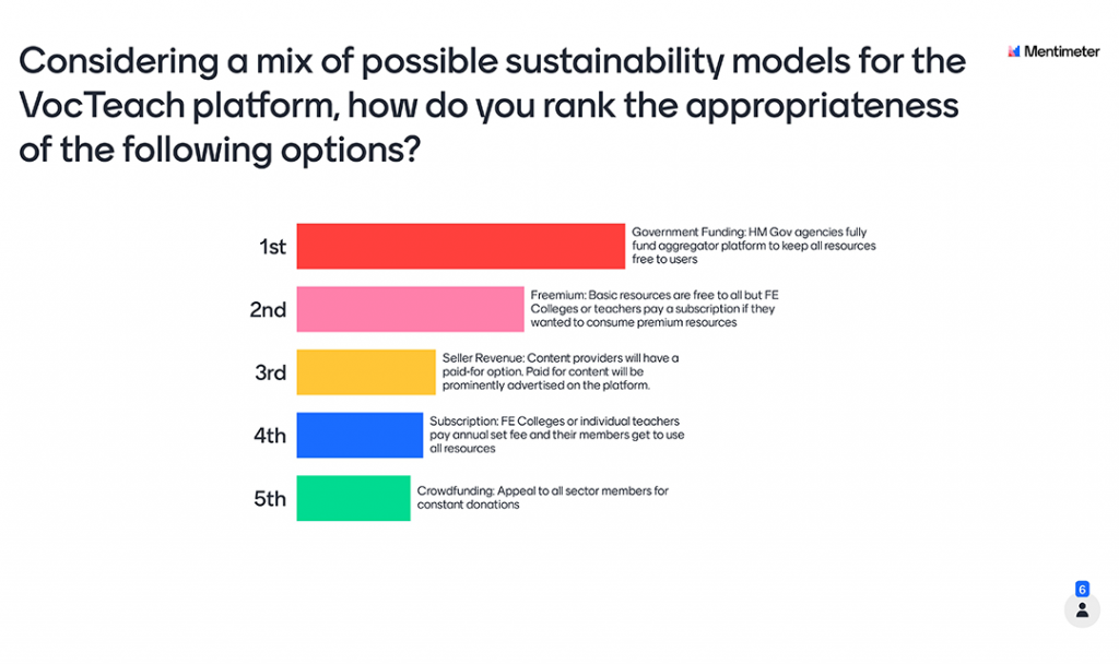 Mentimeter Poll - Considering a mix of possible sustainability models for the VocTeach platform, how do you rank the appropriateness of the following options?